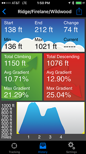Elevation Tracker For IPhone - Current elevation app
